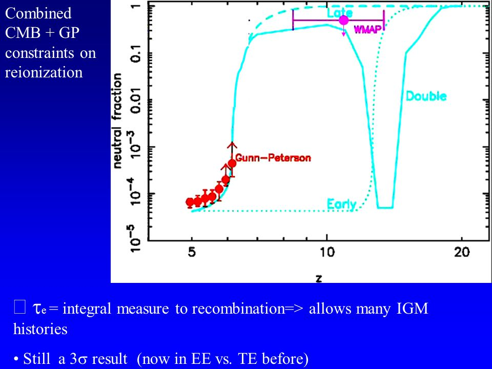  e = integral measure to recombination=> allows many IGM histories Still a 3  result (now in EE vs.