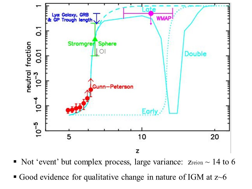 ESO OI  Not 'event' but complex process, large variance: z reion ~ 14 to 6  Good evidence for qualitative change in nature of IGM at z~6