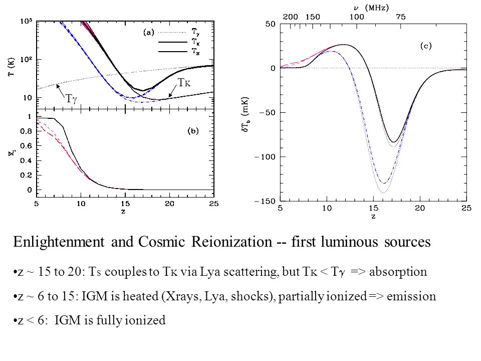Enlightenment and Cosmic Reionization -- first luminous sources z ~ 15 to 20: T S couples to T K via Lya scattering, but T K absorption z ~ 6 to 15: IGM is heated (Xrays, Lya, shocks), partially ionized => emission z < 6: IGM is fully ionized TKTK TT