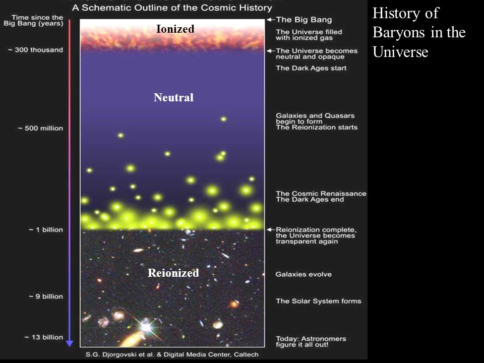 Ionized Neutral Reionized History of Baryons in the Universe
