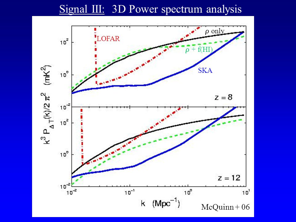 Signal III: 3D Power spectrum analysis SKA LOFAR McQuinn + 06  only  + f(HI)