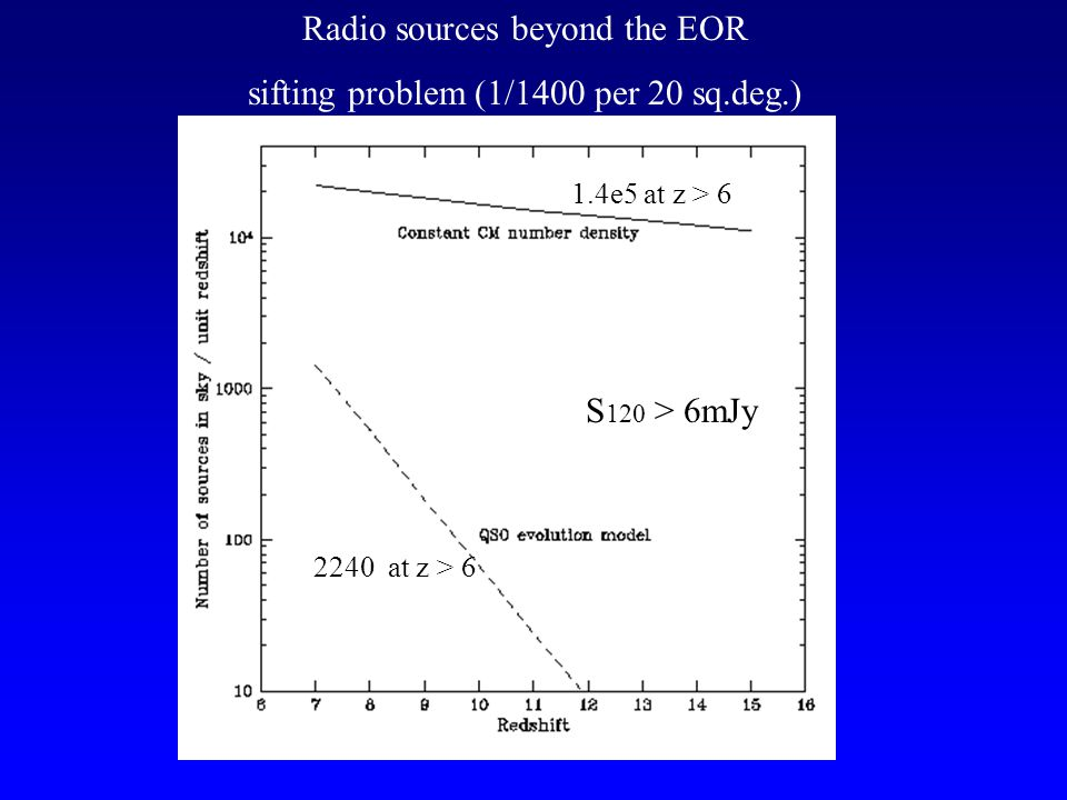 Radio sources beyond the EOR sifting problem (1/1400 per 20 sq.deg.) 2240 at z > 6 1.4e5 at z > 6 S 120 > 6mJy
