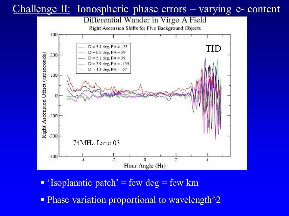  'Isoplanatic patch' = few deg = few km  Phase variation proportional to wavelength^2 74MHz Lane 03 Challenge II: Ionospheric phase errors – varying e- content TID
