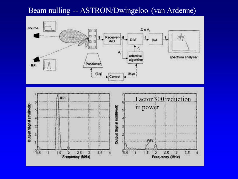 Beam nulling -- ASTRON/Dwingeloo (van Ardenne) Factor 300 reduction in power