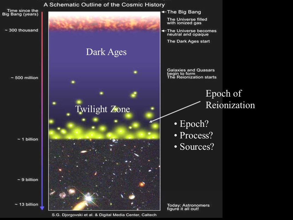 Dark Ages Twilight Zone Epoch of Reionization Epoch Process Sources