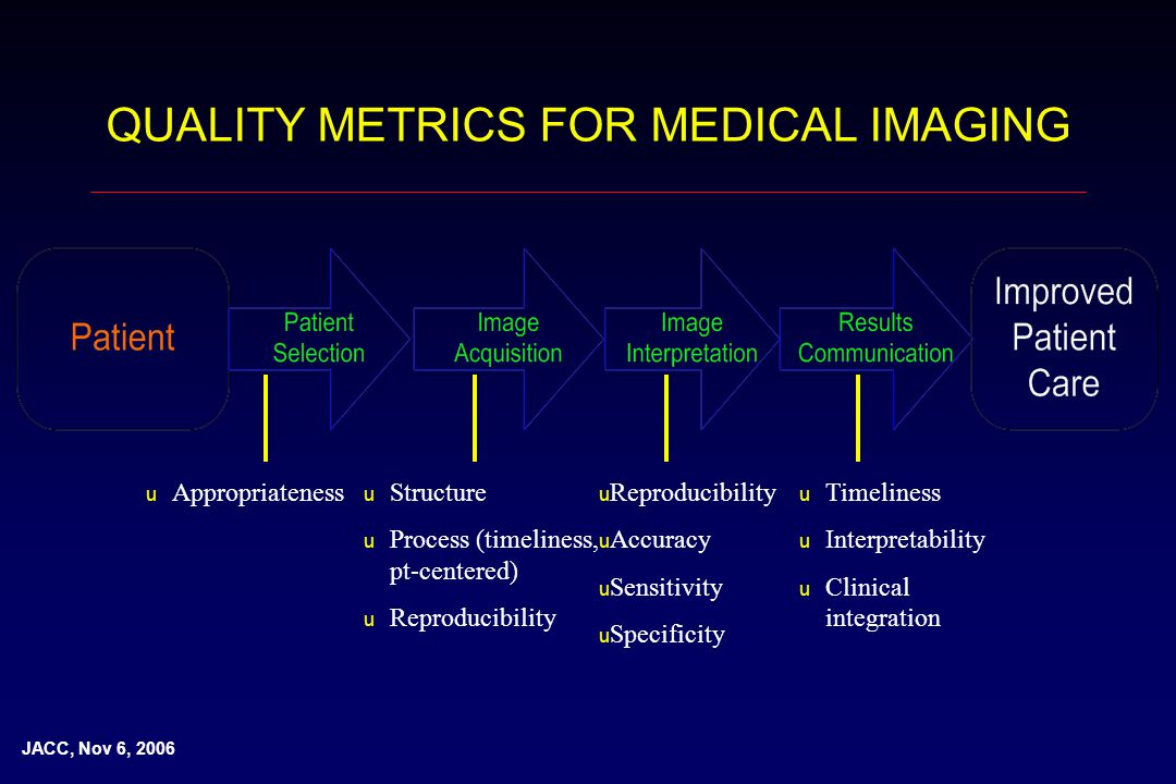 QUALITY METRICS FOR MEDICAL IMAGING u Appropriateness u Structure u Process (timeliness, pt-centered) u Reproducibility u Accuracy u Sensitivity u Specificity u Timeliness u Interpretability u Clinical integration JACC, Nov 6, 2006