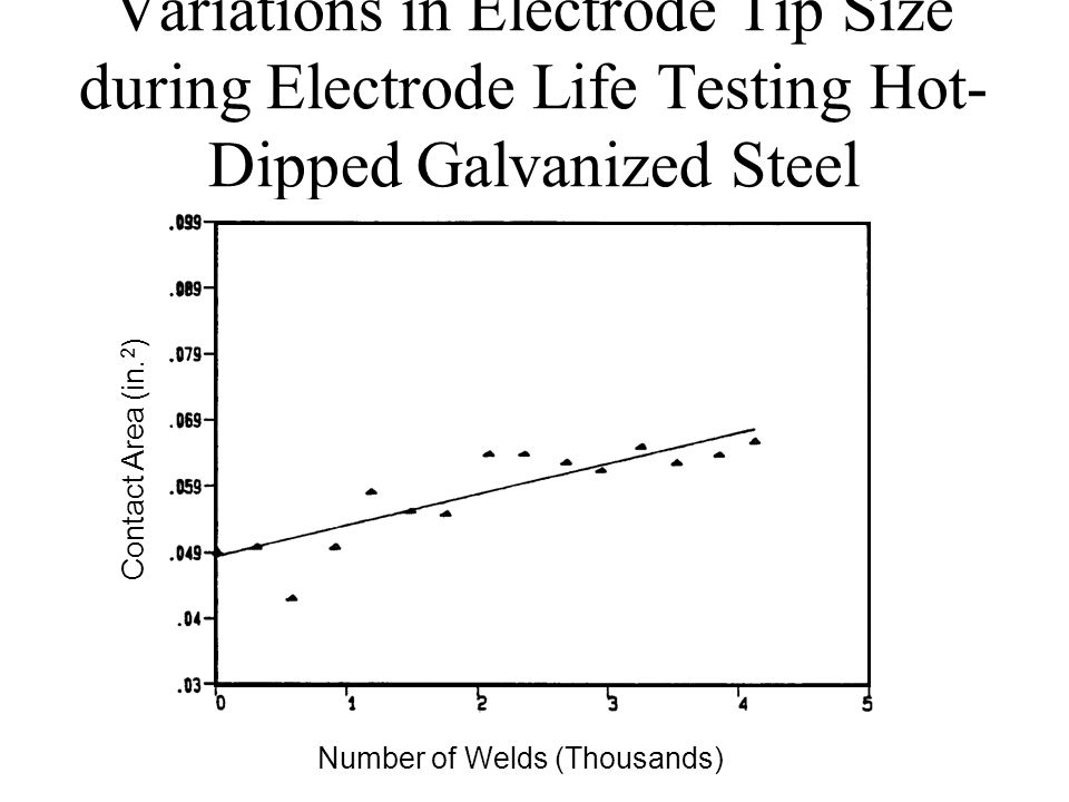 Variations in Electrode Tip Size during Electrode Life Testing Hot- Dipped Galvanized Steel Number of Welds (Thousands) Contact Area (in.