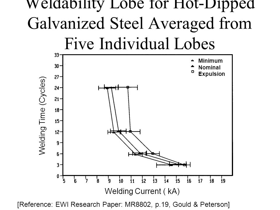 Weldability Lobe for Hot-Dipped Galvanized Steel Averaged from Five Individual Lobes Welding Current ( kA) Welding Time (Cycles) [Reference: EWI Resea