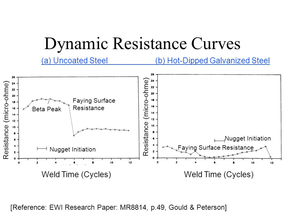 Dynamic Resistance Curves Beta Peak Faying Surface Resistance Faying Surface Resistance Nugget Initiation Resistance (micro-ohme) Weld Time (Cycles) (