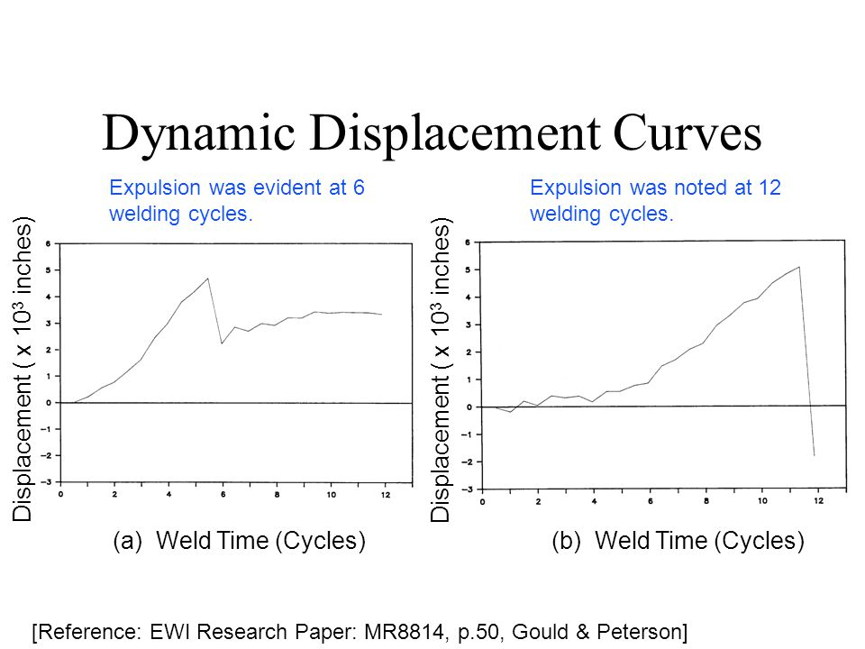 Dynamic Displacement Curves (a) Weld Time (Cycles) (b) Weld Time (Cycles) Displacement ( x 10 3 inches) Expulsion was noted at 12 welding cycles.