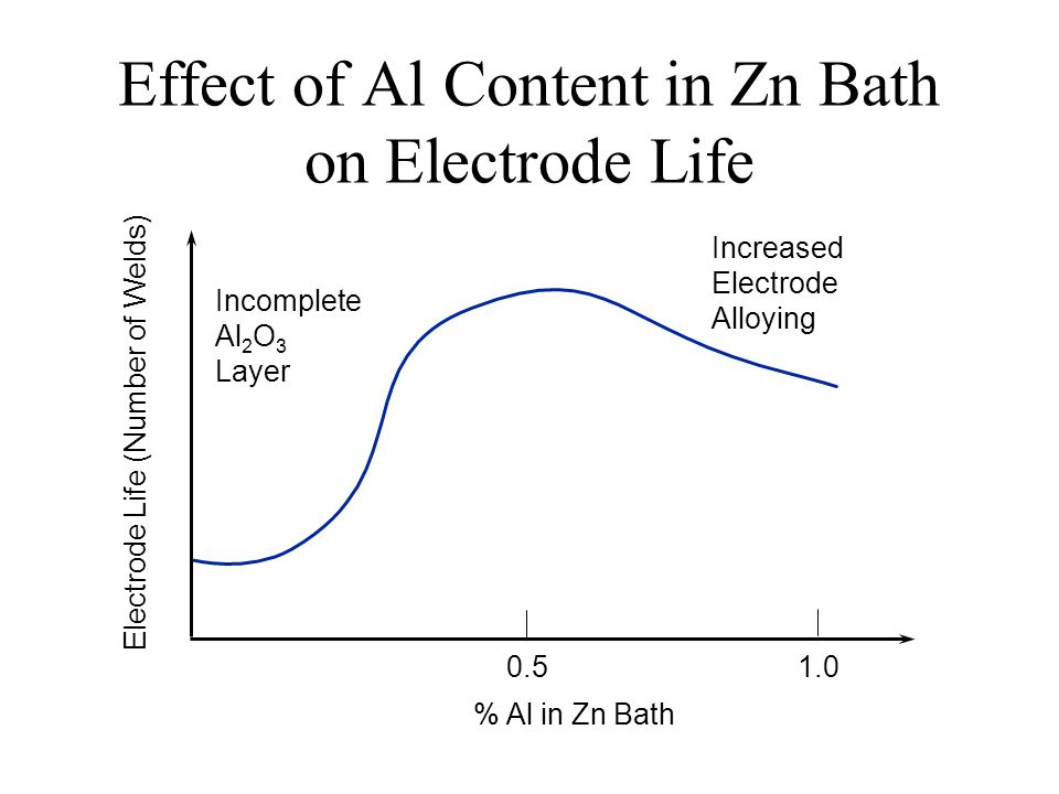 Effect of Al Content in Zn Bath on Electrode Life Incomplete Al 2 O 3 Layer Increased Electrode Alloying % Al in Zn Bath 0.5 1.0 Electrode Life (Numbe