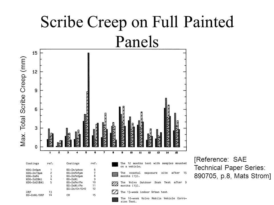 Scribe Creep on Full Painted Panels [Reference: SAE Technical Paper Series: 890705, p.8, Mats Strom] Max.