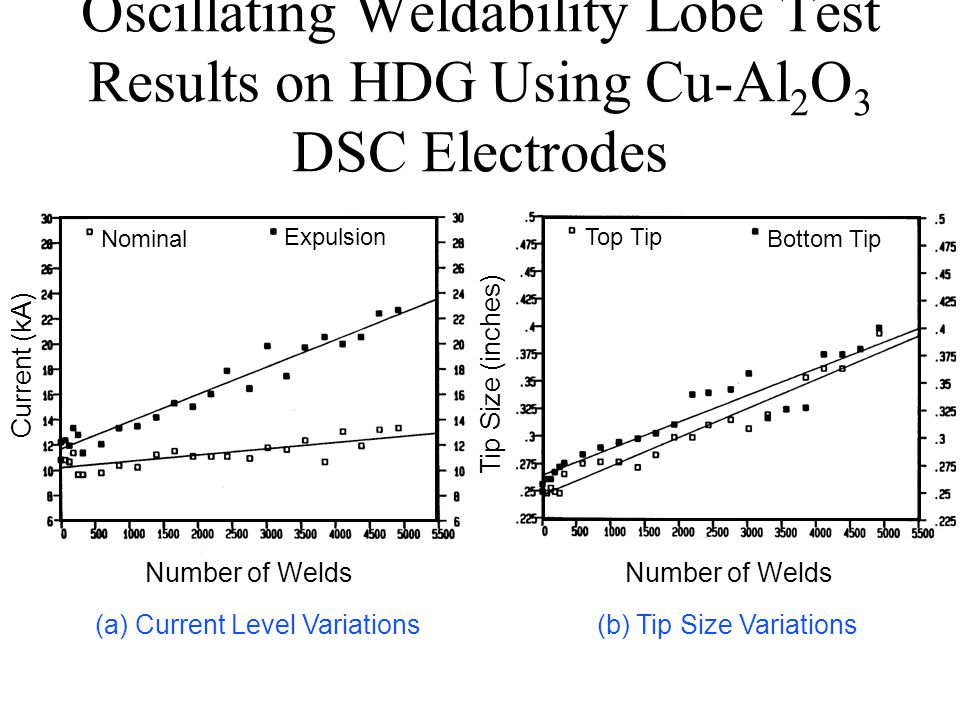 Oscillating Weldability Lobe Test Results on HDG Using Cu-Al 2 O 3 DSC Electrodes Number of Welds Current (kA) Tip Size (inches) Top Tip Bottom TipNominal Expulsion (a) Current Level Variations (b) Tip Size Variations
