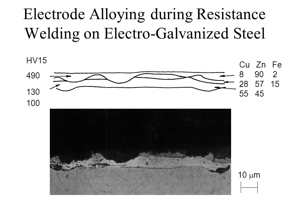 Electrode Alloying during Resistance Welding on Electro-Galvanized Steel HV15 490 130 100 Cu Zn Fe 8 90 2 28 57 15 55 45 10  m