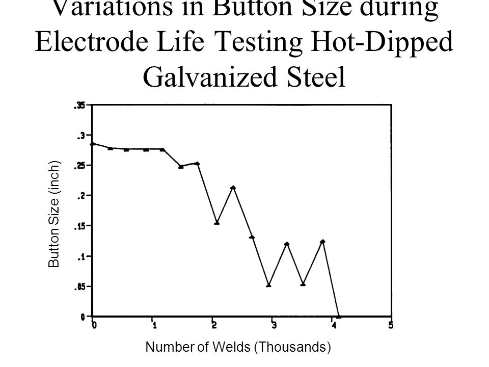Variations in Button Size during Electrode Life Testing Hot-Dipped Galvanized Steel Number of Welds (Thousands) Button Size (inch)