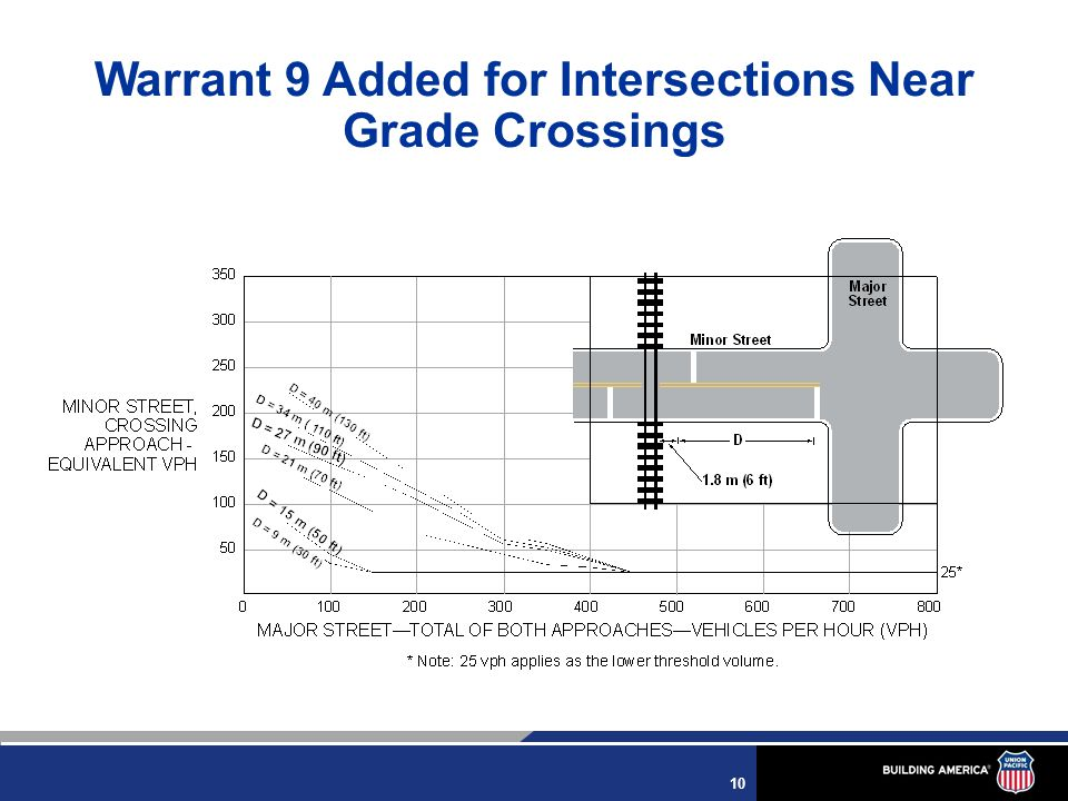 10 Warrant 9 Added for Intersections Near Grade Crossings