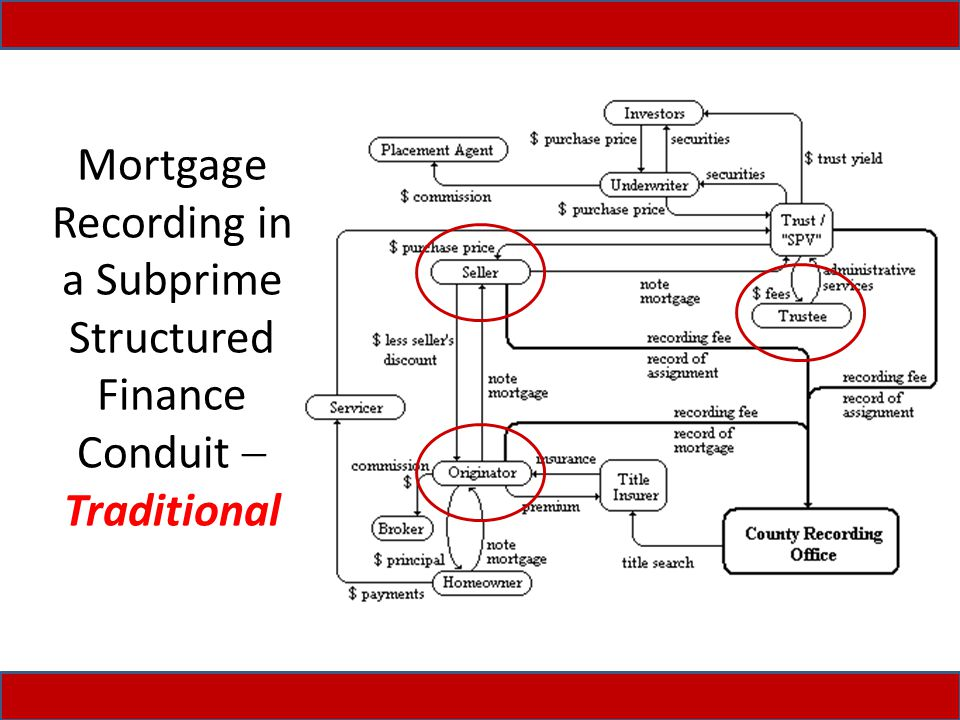 Mortgage Recording in a Subprime Structured Finance Conduit  Traditional