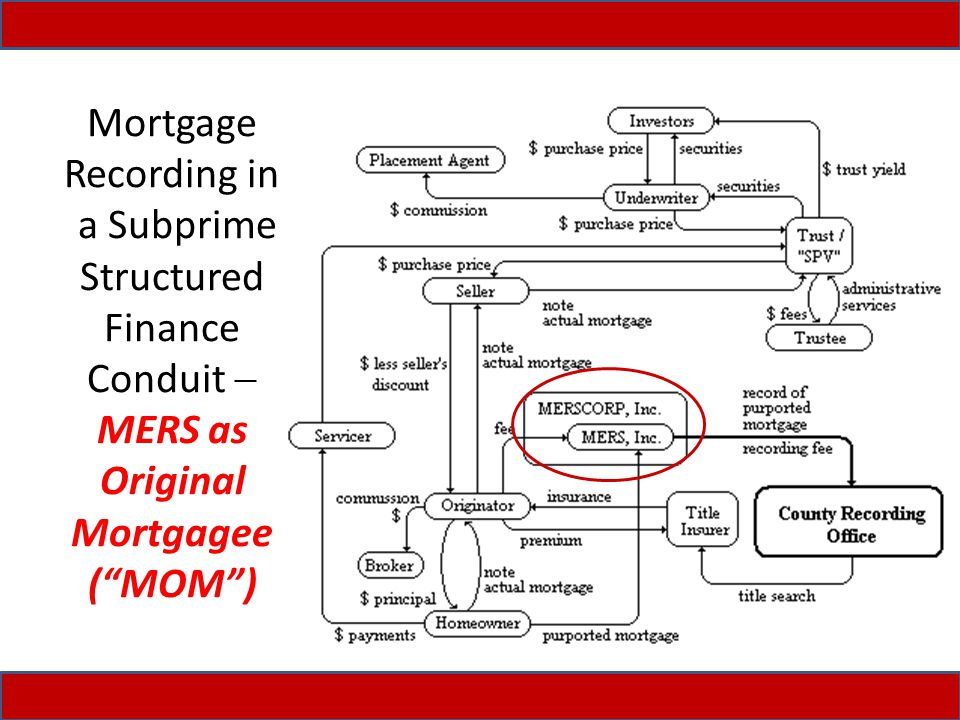 Mortgage Recording in a Subprime Structured Finance Conduit  MERS as Original Mortgagee ( MOM )