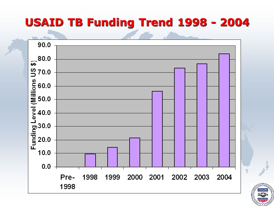 USAID TB Funding Trend 1998 - 2004
