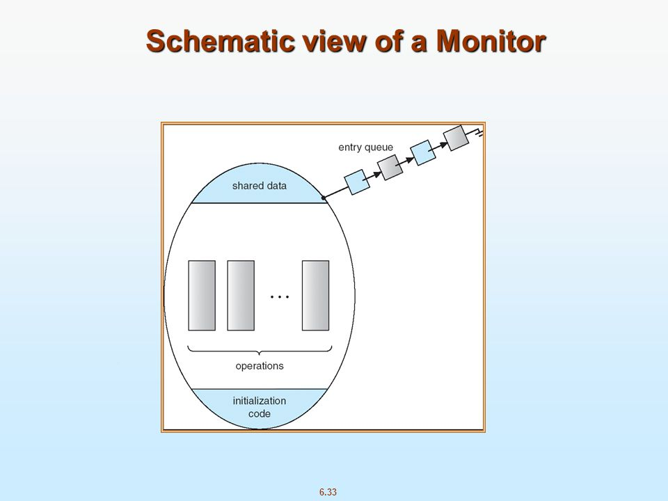 6.33 Schematic view of a Monitor