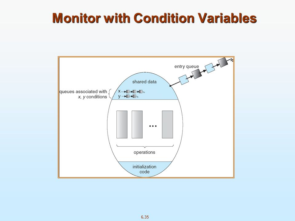 6.35 Monitor with Condition Variables Monitor with Condition Variables