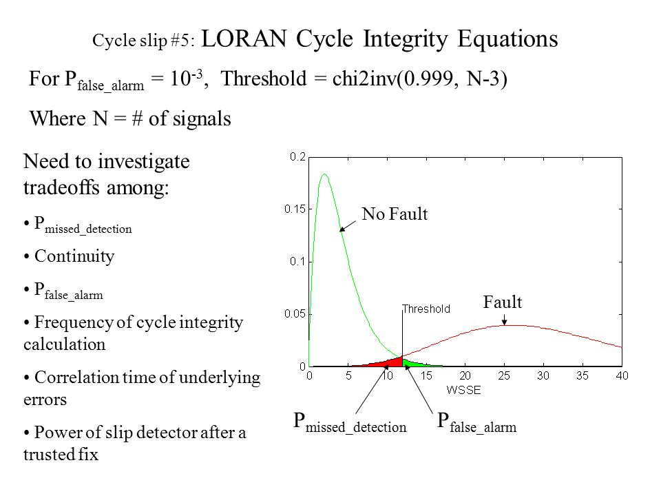 Cycle slip #5: LORAN Cycle Integrity Equations For P false_alarm = 10 -3, Threshold = chi2inv(0.999, N-3) Where N = # of signals No Fault Fault P missed_detection P false_alarm Need to investigate tradeoffs among: P missed_detection Continuity P false_alarm Frequency of cycle integrity calculation Correlation time of underlying errors Power of slip detector after a trusted fix