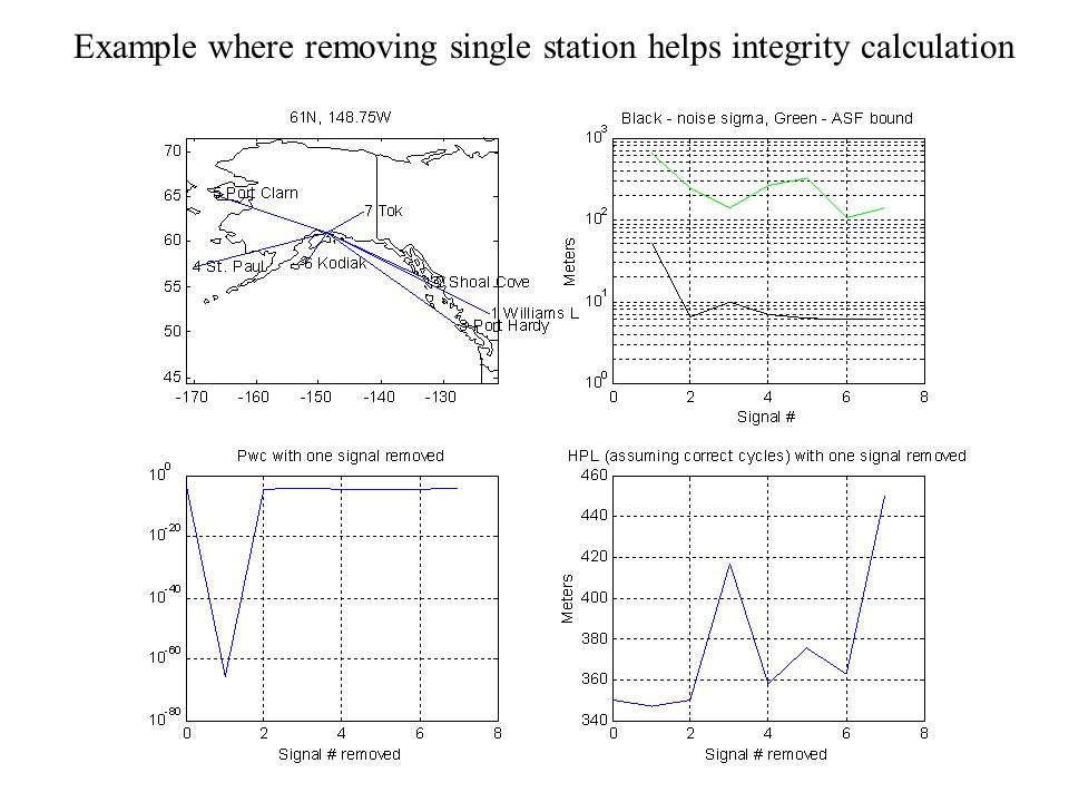 Example where removing single station helps integrity calculation
