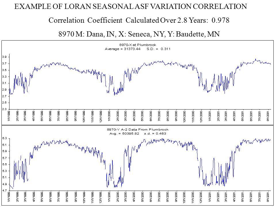 Regions of rate of seasonal variation in ASF (ns/Mm = nanoseconds/Megameter)