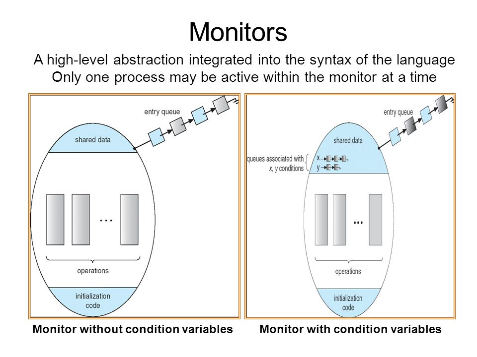 Monitors Monitor without condition variablesMonitor with condition variables A high-level abstraction integrated into the syntax of the language Only one process may be active within the monitor at a time