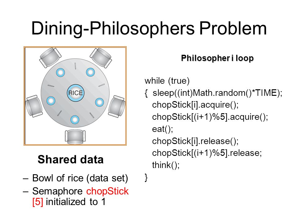 Dining-Philosophers Problem Shared data –Bowl of rice (data set) –Semaphore chopStick [5] initialized to 1 Philosopher i loop while (true) { sleep((int)Math.random()*TIME); chopStick[i].acquire(); chopStick[(i+1)%5].acquire(); eat(); chopStick[i].release(); chopStick[(i+1)%5].release; think(); }