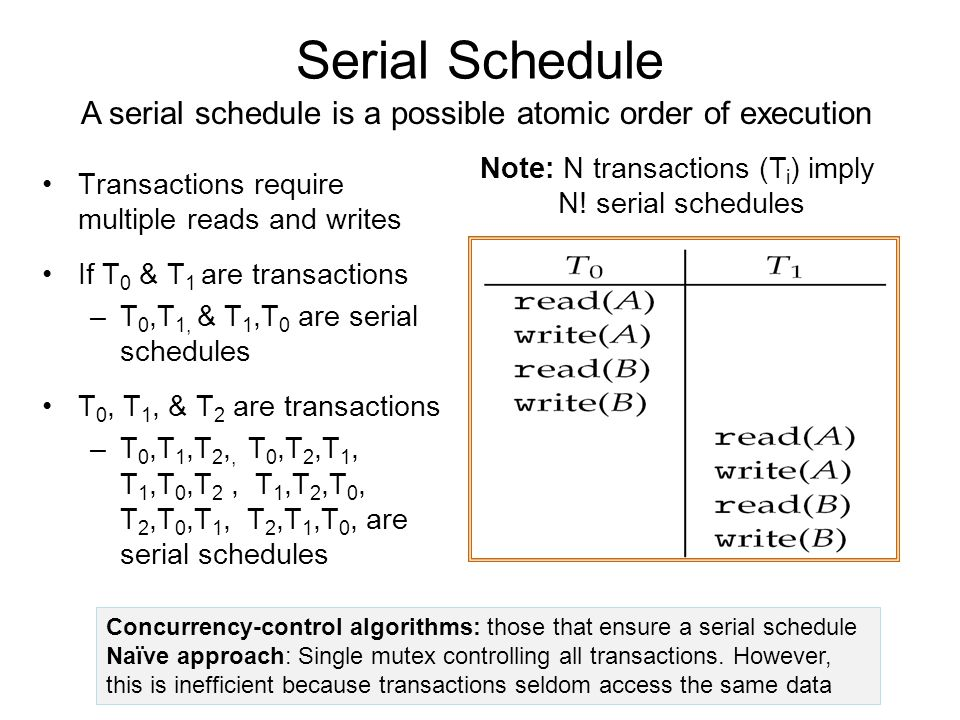 Serial Schedule Transactions require multiple reads and writes If T 0 & T 1 are transactions –T 0,T 1, & T 1,T 0 are serial schedules T 0, T 1, & T 2 are transactions –T 0,T 1,T 2,, T 0,T 2,T 1, T 1,T 0,T 2, T 1,T 2,T 0, T 2,T 0,T 1, T 2,T 1,T 0, are serial schedules A serial schedule is a possible atomic order of execution Note: N transactions (T i ) imply N.