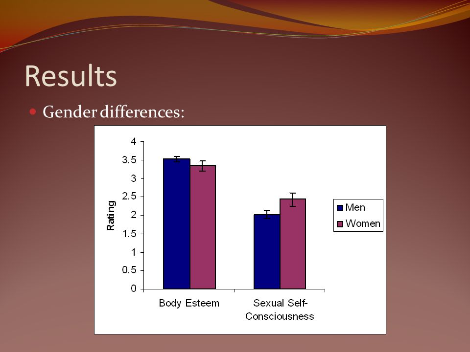 Results Gender differences: