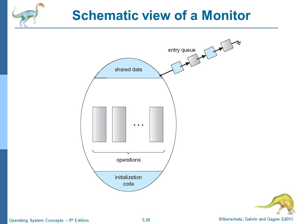 5.58 Silberschatz, Galvin and Gagne ©2013 Operating System Concepts – 9 th Edition Schematic view of a Monitor