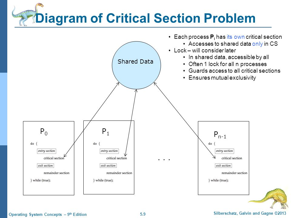 5.9 Silberschatz, Galvin and Gagne ©2013 Operating System Concepts – 9 th Edition Diagram of Critical Section Problem P0P0 P1P1 P n-1 Shared Data Each process P i has its own critical section Accesses to shared data only in CS Lock – will consider later In shared data, accessible by all Often 1 lock for all n processes Guards access to all critical sections Ensures mutual exclusivity...