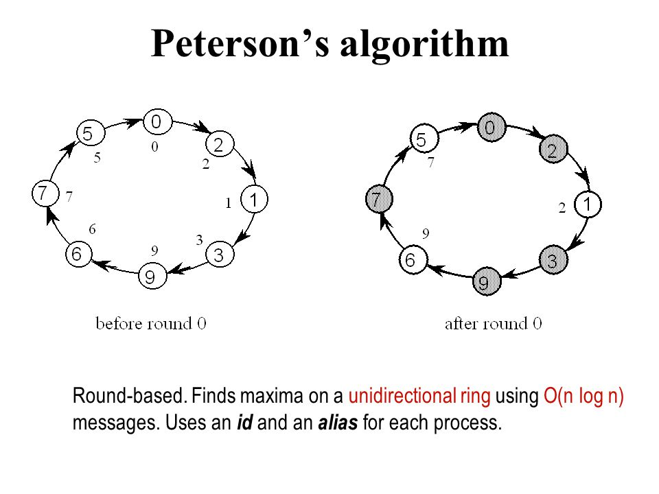 Peterson's algorithm Round-based. Finds maxima on a unidirectional ring using O(n log n) messages.
