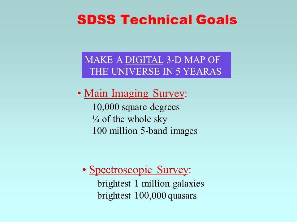 MAKE A DIGITAL 3-D MAP OF THE UNIVERSE IN 5 YEARAS Main Imaging Survey: 10,000 square degrees ¼ of the whole sky 100 million 5-band images Spectroscopic Survey: brightest 1 million galaxies brightest 100,000 quasars SDSS Technical Goals