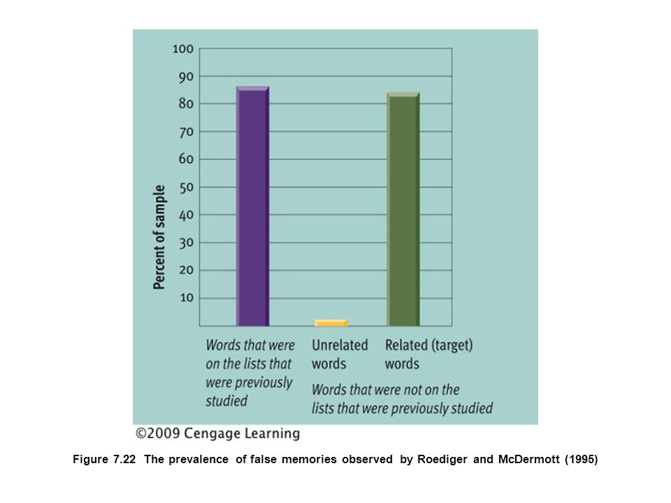 Figure 7.22 The prevalence of false memories observed by Roediger and McDermott (1995)