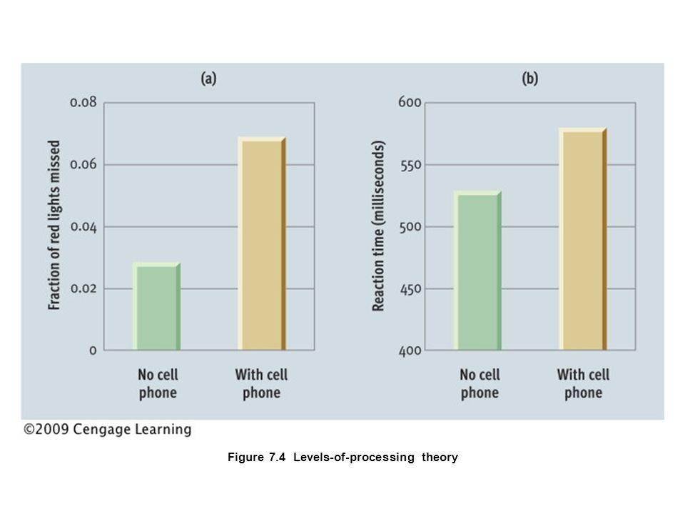 Retrieval Failure  Encoding Specificity  Transfer-Appropriate Processing  Repression  Authenticity of repressed memories  Memory illusions  Controversy