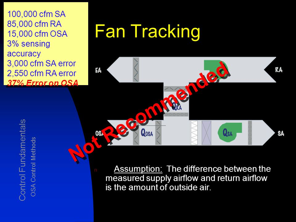 Fan Tracking OSA Control Methods n Assumption: The difference between the measured supply airflow and return airflow is the amount of outside air.