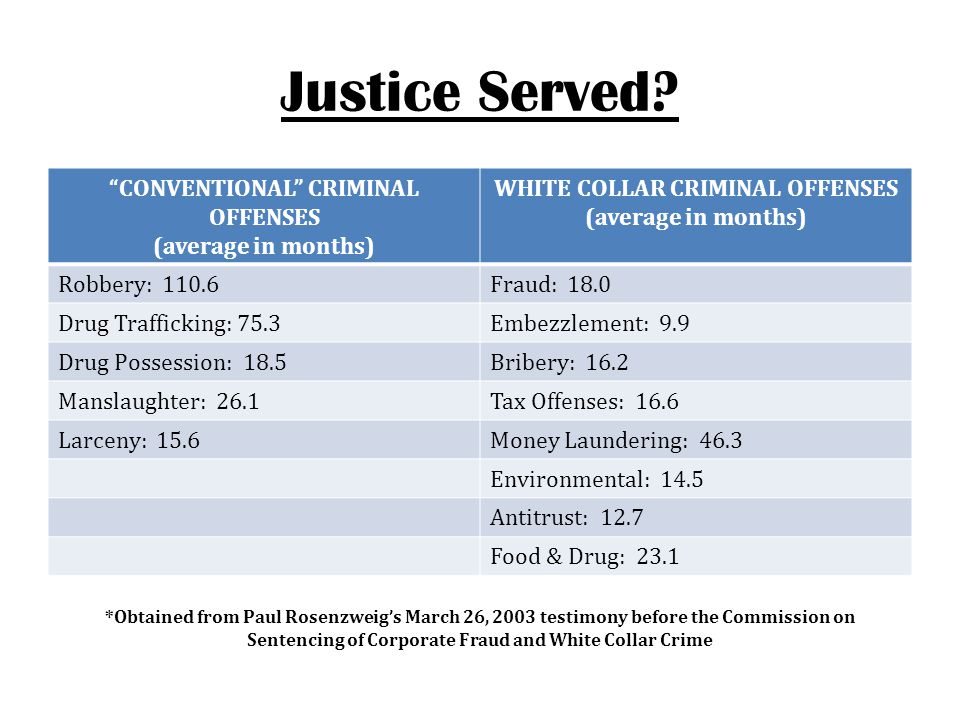 """Justice Served? """"CONVENTIONAL"""" CRIMINAL OFFENSES (average in months) WHITE COLLAR CRIMINAL OFFENSES (average in months) Robbery: 110.6Fraud: 18.0 Drug"""