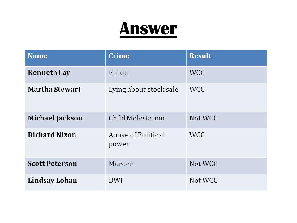 Answer NameCrimeResult Kenneth LayEnronWCC Martha StewartLying about stock saleWCC Michael JacksonChild MolestationNot WCC Richard NixonAbuse of Polit