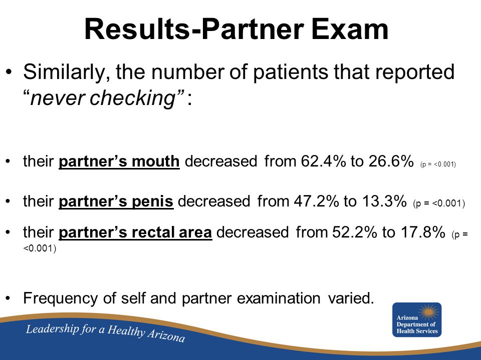 Results-Partner Exam Similarly, the number of patients that reported never checking : their partner's mouth decreased from 62.4% to 26.6% (p = <0.001) their partner's penis decreased from 47.2% to 13.3% (p = <0.001) their partner's rectal area decreased from 52.2% to 17.8% (p = <0.001) Frequency of self and partner examination varied.