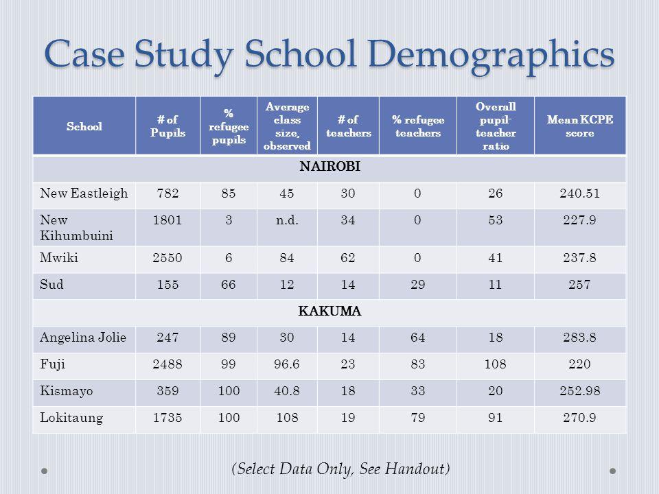 Case Study School Demographics School # of Pupils % refugee pupils Average class size, observed # of teachers % refugee teachers Overall pupil- teache