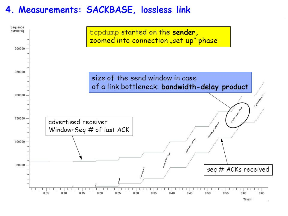 """4. Measurements: SACKBASE, lossless link tcpdump started on the sender, zoomed into connection """"set up"""" phase advertised receiver Window+Seq # of last"""
