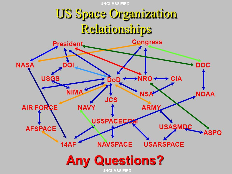 UNCLASSIFIED SummarySummary Mission of USSPACECOM USSPACECOM component commands and their missions Other DoD space organizations Other US Government s