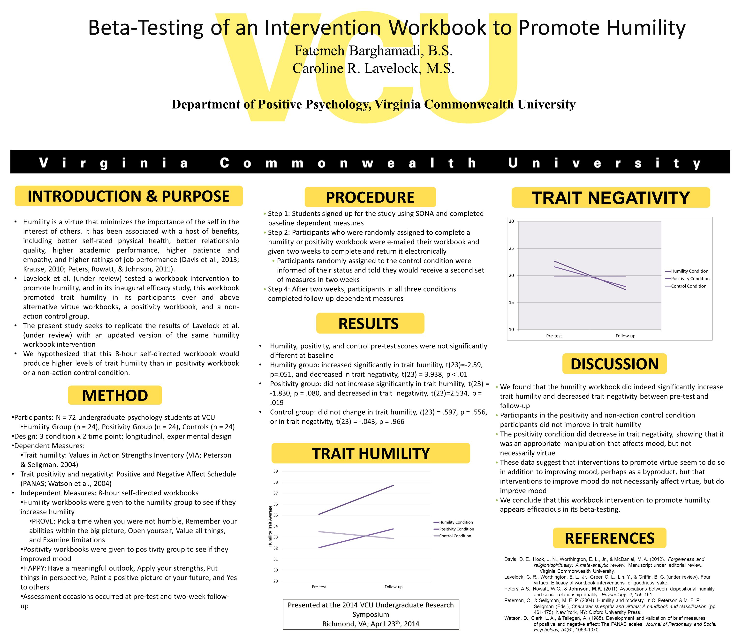 We found that the humility workbook did indeed significantly increase trait humility and decreased trait negativity between pre-test and follow-up Participants in the positivity and non-action control condition participants did not improve in trait humility The positivity condition did decrease in trait negativity, showing that it was an appropriate manipulation that affects mood, but not necessarily virtue These data suggest that interventions to promote virtue seem to do so in addition to improving mood, perhaps as a byproduct, but that interventions to improve mood do not necessarily affect virtue, but do improve mood We conclude that this workbook intervention to promote humility appears efficacious in its beta-testing.