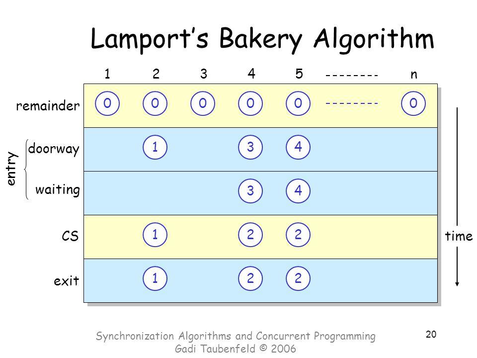 20 time Lamport's Bakery Algorithm 000000 doorway 12345n CS exit 1 1 22 22 1 1 0 2 2 0 3 3 2 2 0 4 4 waiting entry remainder Synchronization Algorithm