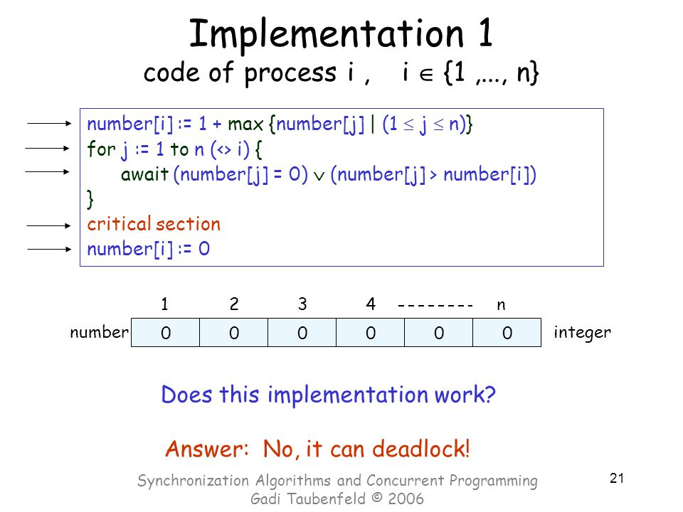 21 Implementation 1 code of process i, i  {1,..., n} number[i] := 1 + max {number[j] | (1  j  n)} for j := 1 to n (<> i) { await (number[j] = 0)  (number[j] > number[i]) } critical section number[i] := 0 1234n numberinteger 000000 Answer: No, it can deadlock.