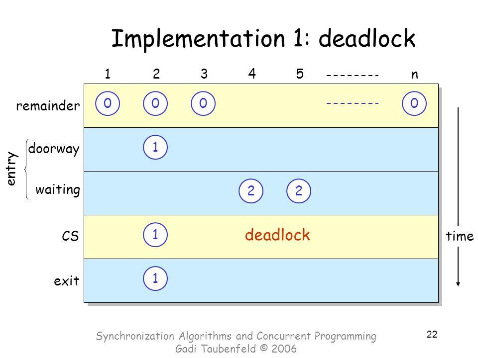 22 time Implementation 1: deadlock 000000 doorway 12345n CS exit 1 1 22 22 1 1 0 waiting entry remainder deadlock Synchronization Algorithms and Concu