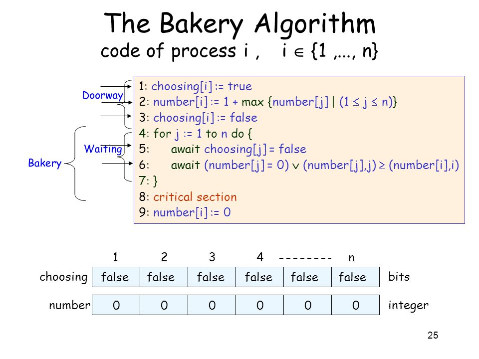 25 The Bakery Algorithm code of process i, i  {1,..., n} 1: choosing[i] := true 2: number[i] := 1 + max {number[j] | (1  j  n)} 3: choosing[i] := false 4: for j := 1 to n do { 5: await choosing[j] = false 6: await (number[j] = 0)  (number[j],j)  (number[i],i) 7: } 8: critical section 9: number[i] := 0 1234n choosingbits false numberinteger 000000 false Doorway Waiting Bakery